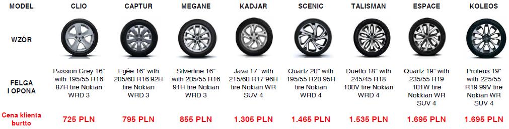 Opony Renault